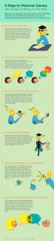 6 steps to historical literacy_eszter konya